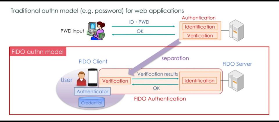 FIDO網路身分識別是什麼?